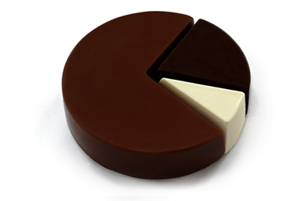 15_Chocolate Pie Chart